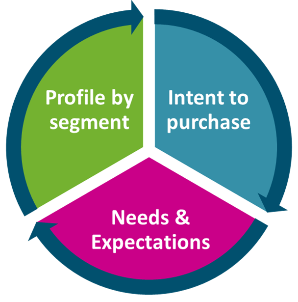 The Detector - understand your customer's intent to purchase